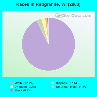 Races in Redgranite, WI (2000)