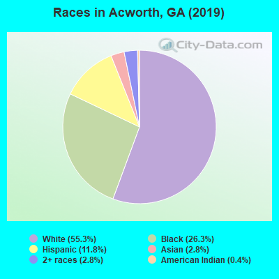 Races in Acworth, GA (2017)