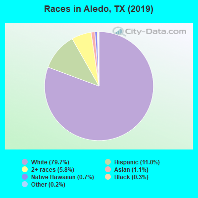 Races in Aledo, TX (2010)