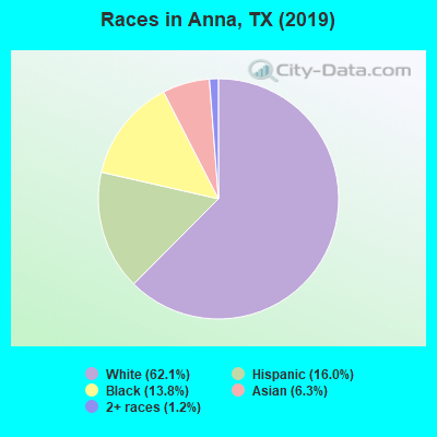 Races in Anna, TX (2017)