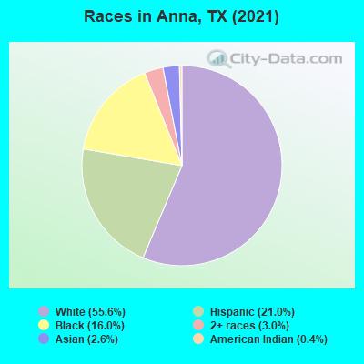 Anna, Texas (TX) profile: population, maps, real estate