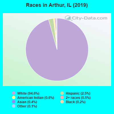Races in Arthur, IL (2019)