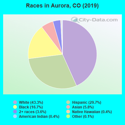 Aurora, Colorado (CO) profile: population, maps, real estate