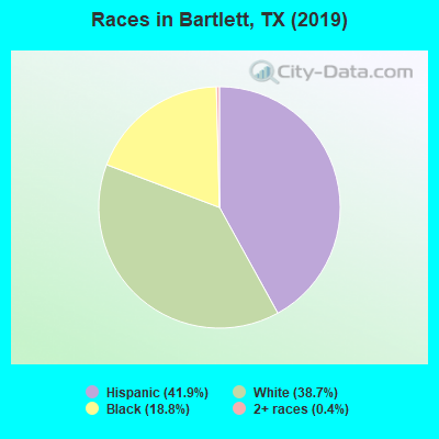 Races in Bartlett, TX (2010)