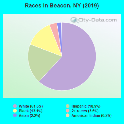 Races in Beacon, NY (2017)