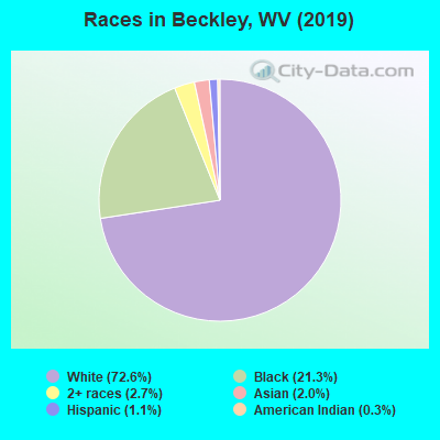 Races in Beckley, WV (2019)