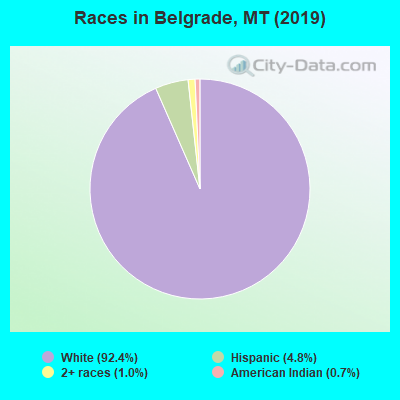 Races in Belgrade, MT (2010)