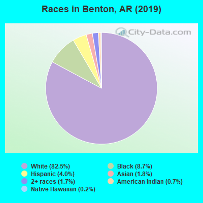Races in Benton, AR (2017)