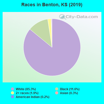 Races in Benton, KS (2019)