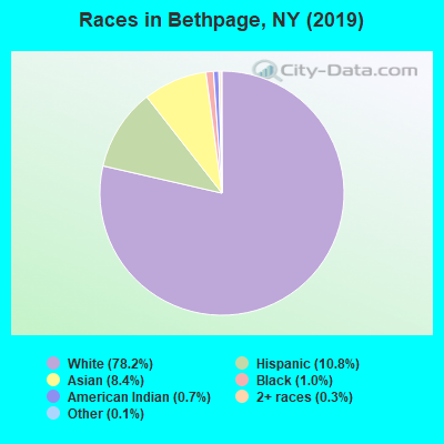 Races in Bethpage, NY (2010)