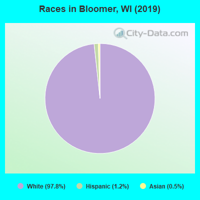 Races in Bloomer, WI (2010)