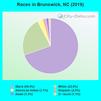 Races in Brunswick, NC (2017)