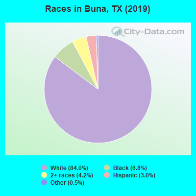 Races in Buna, TX (2010)