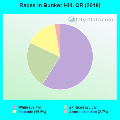 Races in Bunker Hill, OR (2010)