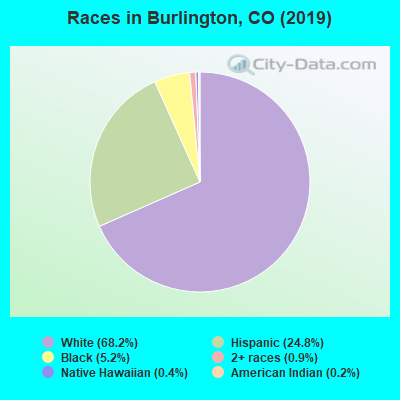 Races in Burlington, CO (2017)