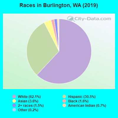 Races in Burlington, WA (2017)