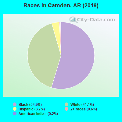 Races in Camden, AR (2017)
