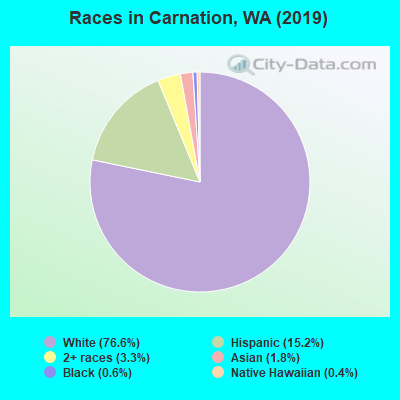 Races in Carnation, WA (2010)