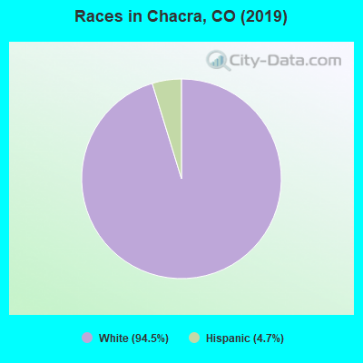 Races in Chacra, CO (2010)
