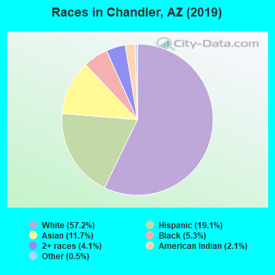 Races in Chandler, AZ (2019)