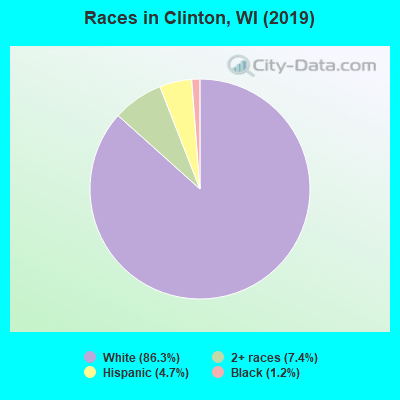 Races in Clinton, WI (2010)
