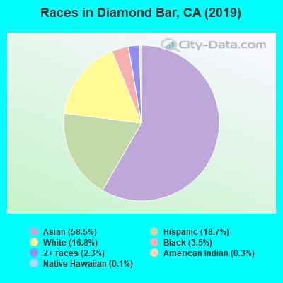 Races in Diamond Bar, CA (2017)