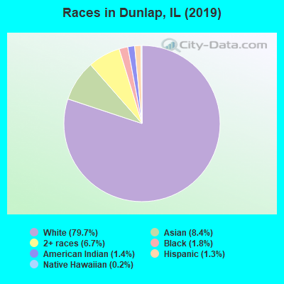 Races in Dunlap, IL (2017)