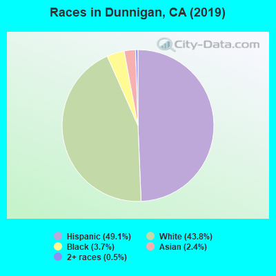 Races in Dunnigan, CA (2010)