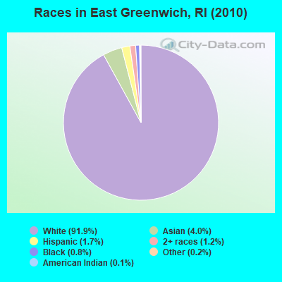 East Greenwich, Rhode Island (RI 02818) profile: population