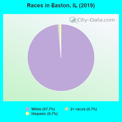 Races in Easton, IL (2010)