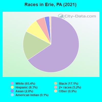 Erie, Pennsylvania (PA) profile: population, maps, real