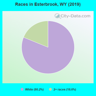 Races in Esterbrook, WY (2019)