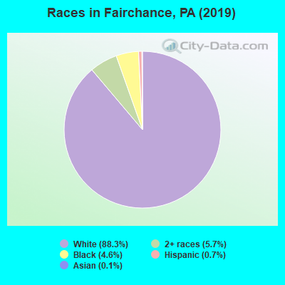 Races in Fairchance, PA (2010)
