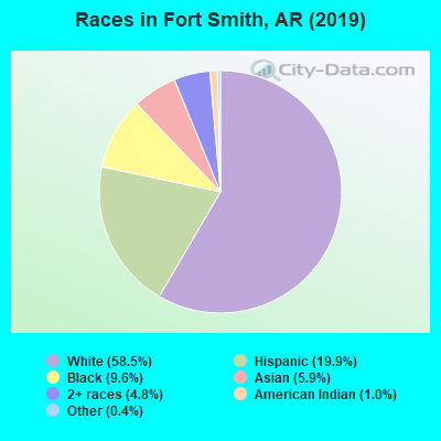 Races in Fort Smith, AR (2017)