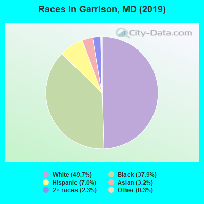 Races in Garrison, MD (2010)