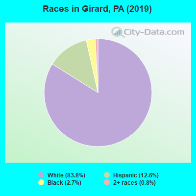 Races in Girard, PA (2010)