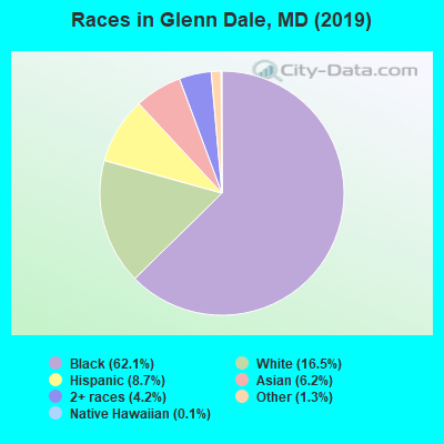 Races in Glenn Dale, MD (2010)