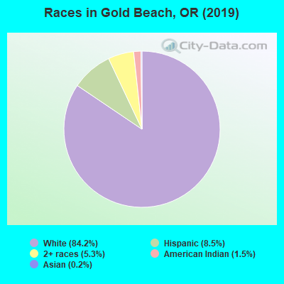 Races in Gold Beach, OR (2010)