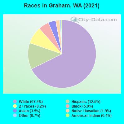 Graham Wa Weather >> Graham Washington Wa 98338 Profile Population Maps