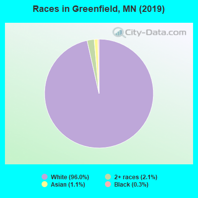 Races in Greenfield, MN (2010)