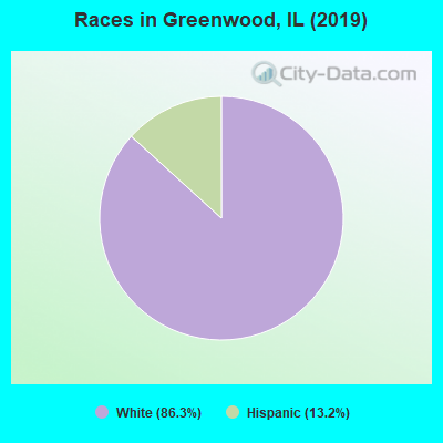 Races in Greenwood, IL (2010)