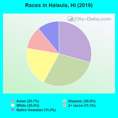 Races in Halaula, HI (2010)