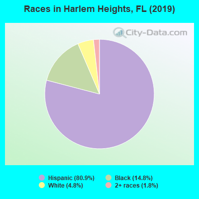 Races in Harlem Heights, FL (2019)
