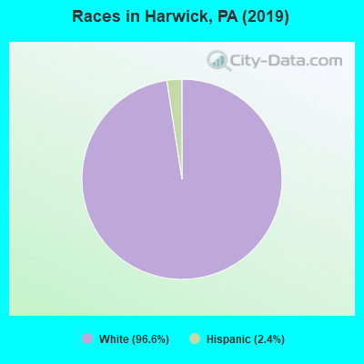 Races in Harwick, PA (2010)