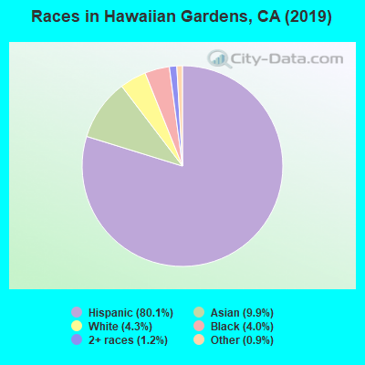 Races in Hawaiian Gardens, CA (2010)