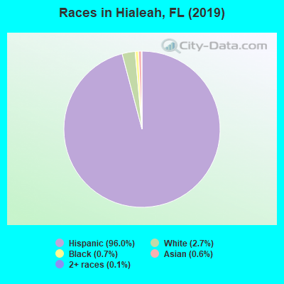 Races in Hialeah, FL (2019)