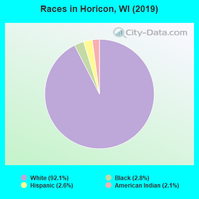 Races in Horicon, WI (2010)