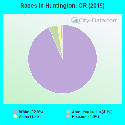 Races in Huntington, OR (2010)