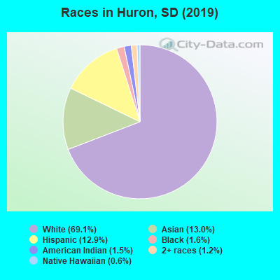 Races in Huron, SD (2017)