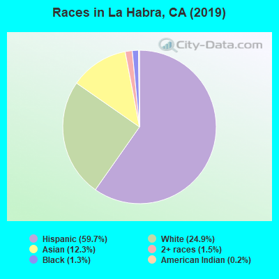 Races in La Habra, CA (2017)